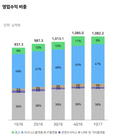 2017년 1분기 네이버 영업수익 - 네이버 제공